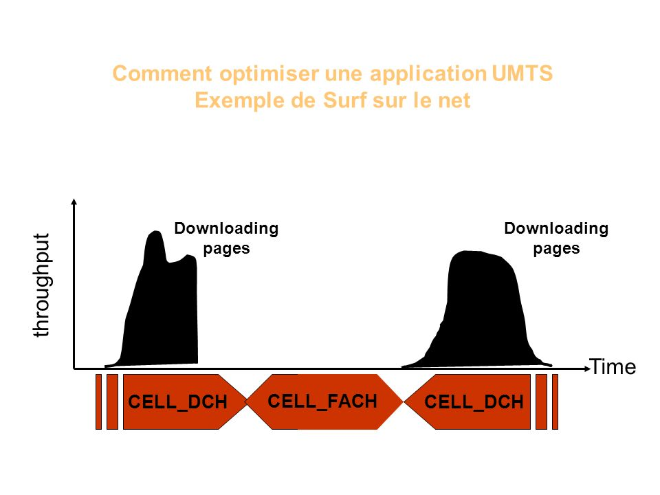 Comment optimiser une application UMTS Exemple de Surf sur le net