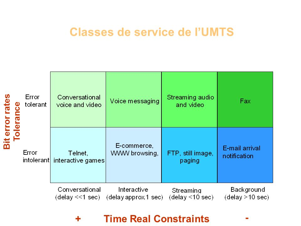 Classes de service de l'UMTS
