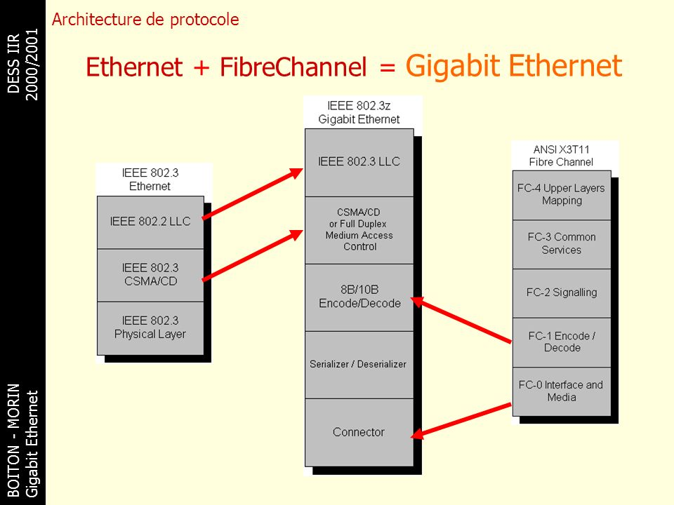 Ethernet + FibreChannel = Gigabit Ethernet