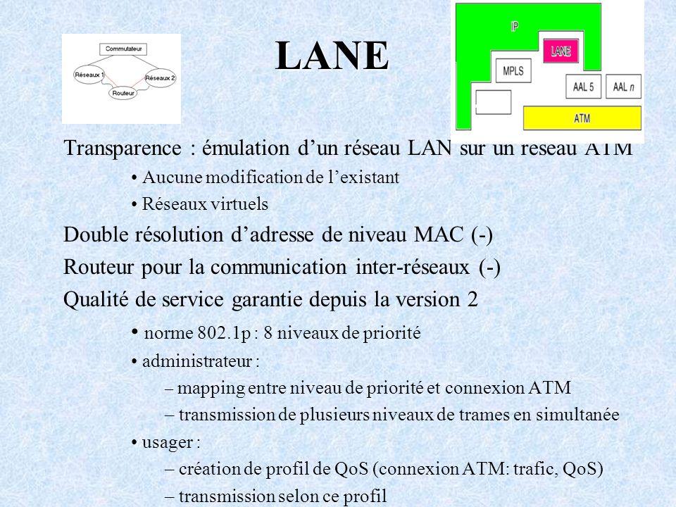 LANE Transparence : émulation d'un réseau LAN sur un réseau ATM