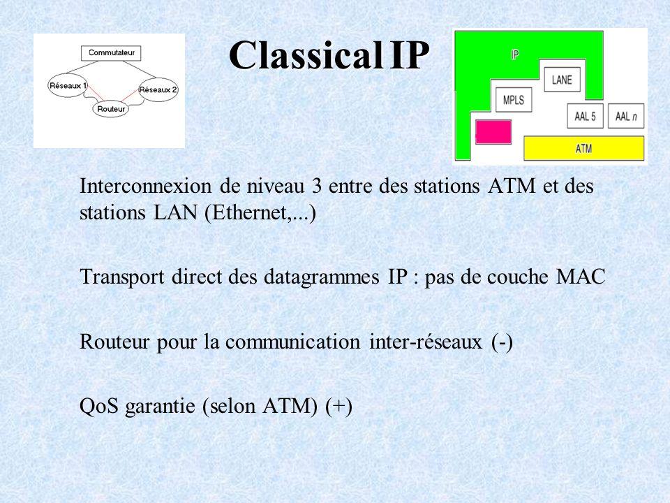 Classical IP Interconnexion de niveau 3 entre des stations ATM et des stations LAN (Ethernet,...)