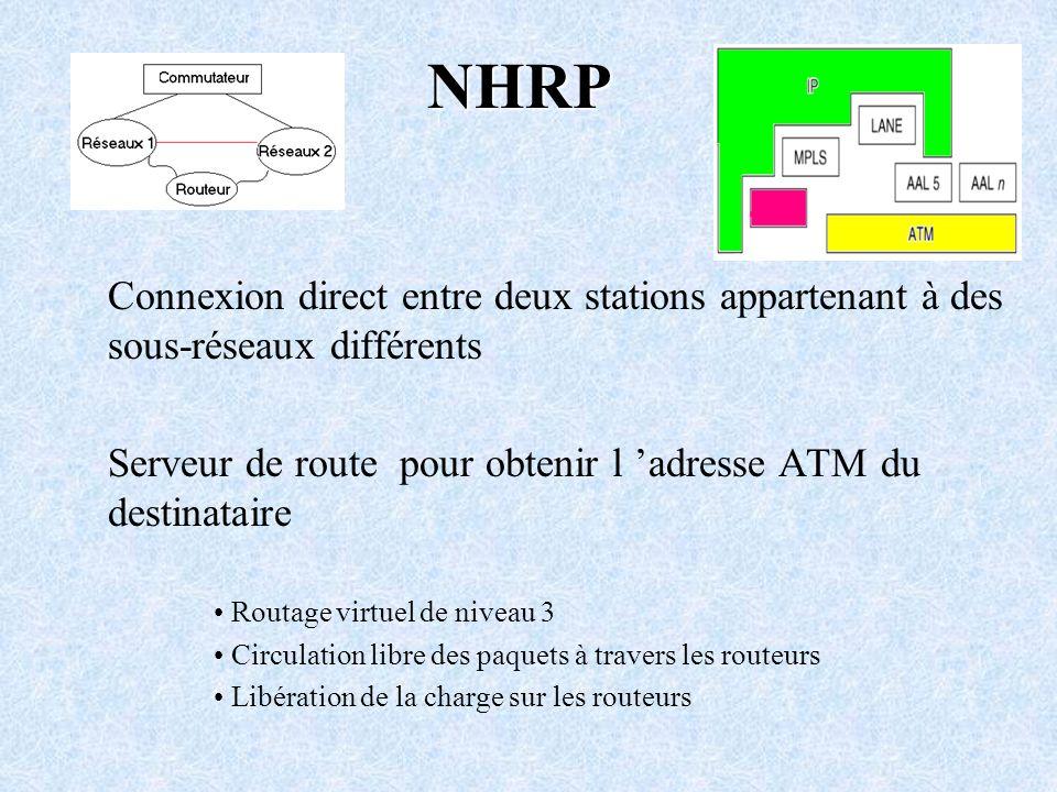 NHRP Connexion direct entre deux stations appartenant à des sous-réseaux différents. Serveur de route pour obtenir l 'adresse ATM du destinataire.