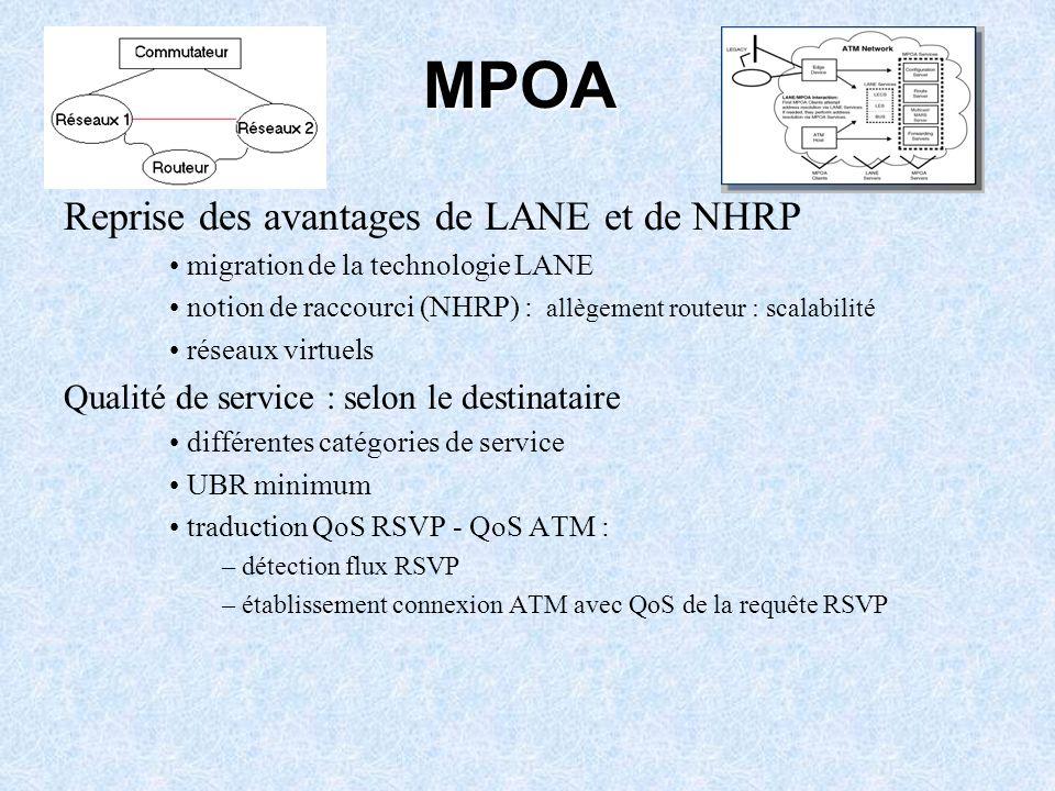 MPOA Reprise des avantages de LANE et de NHRP