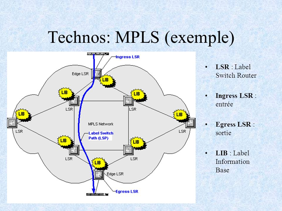 Technos: MPLS (exemple)