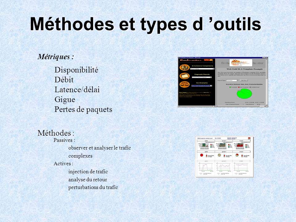 Méthodes et types d 'outils