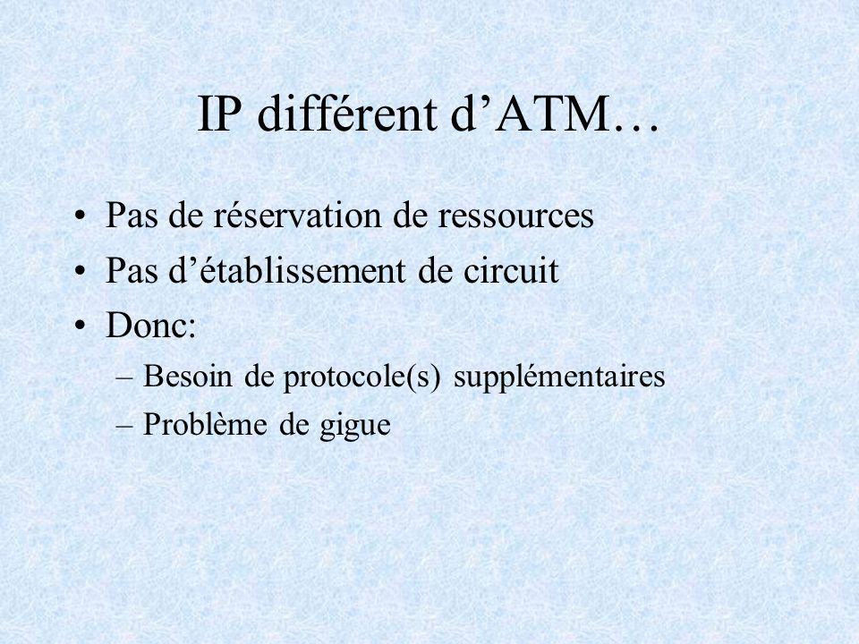 IP différent d'ATM… Pas de réservation de ressources