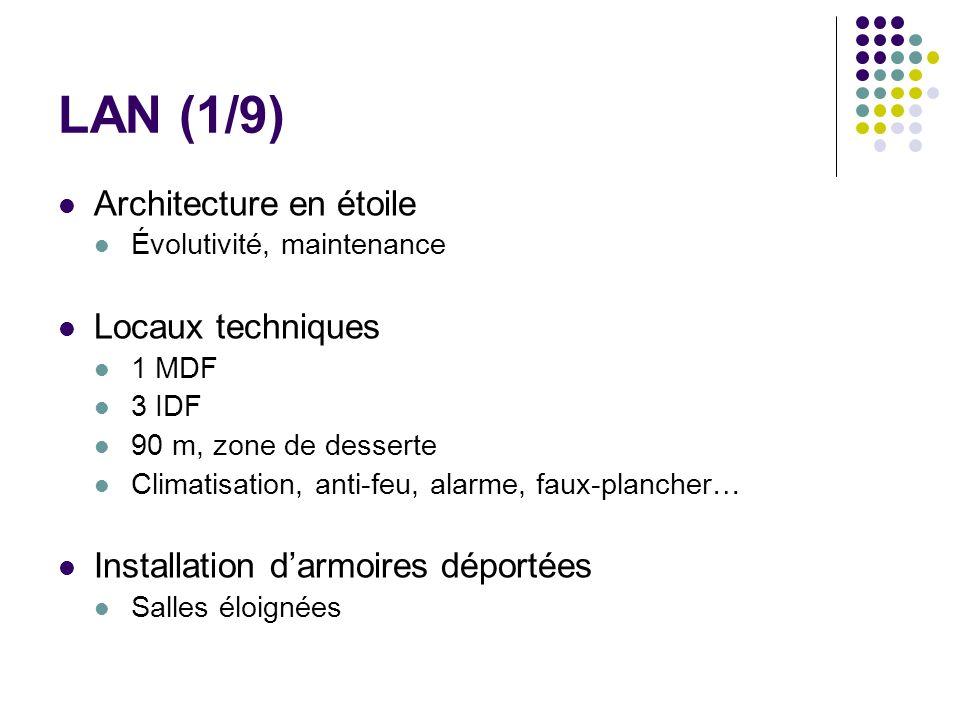 LAN (1/9) Architecture en étoile Locaux techniques