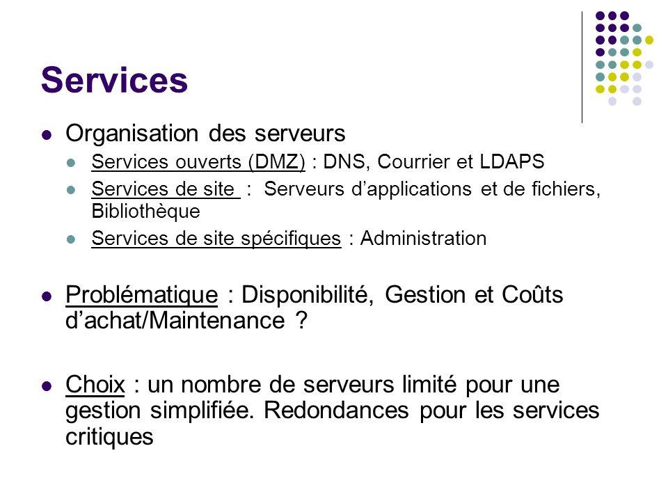 Services Organisation des serveurs