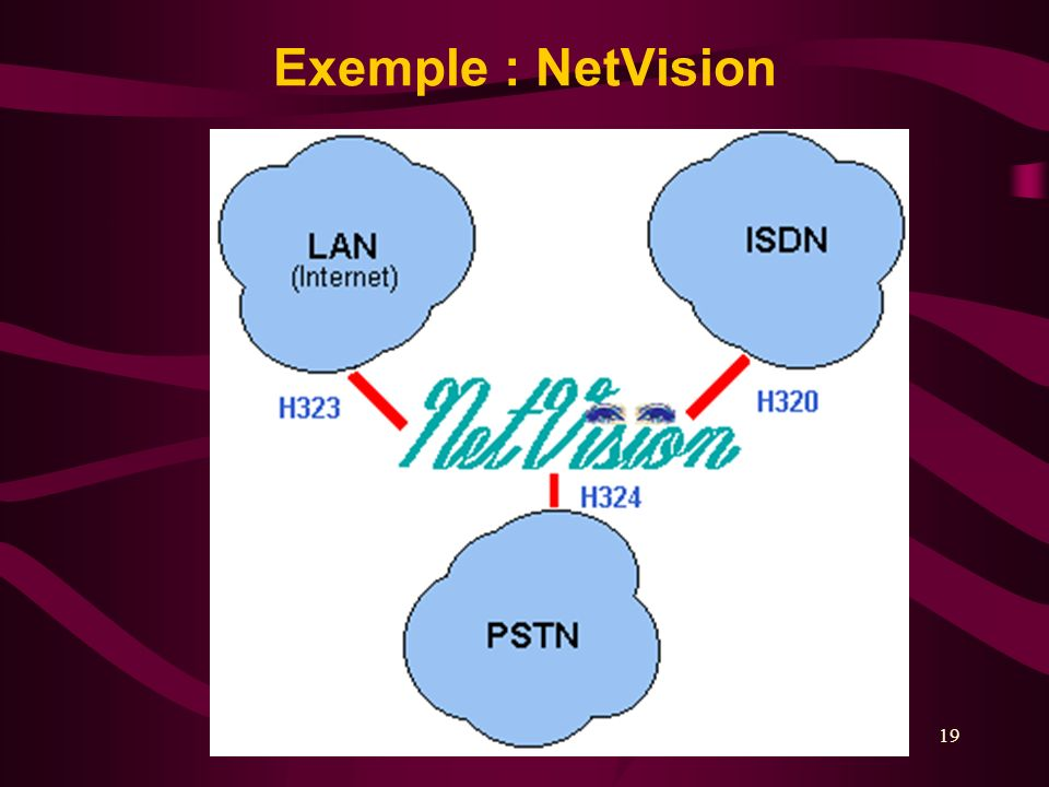 Exemple : NetVision