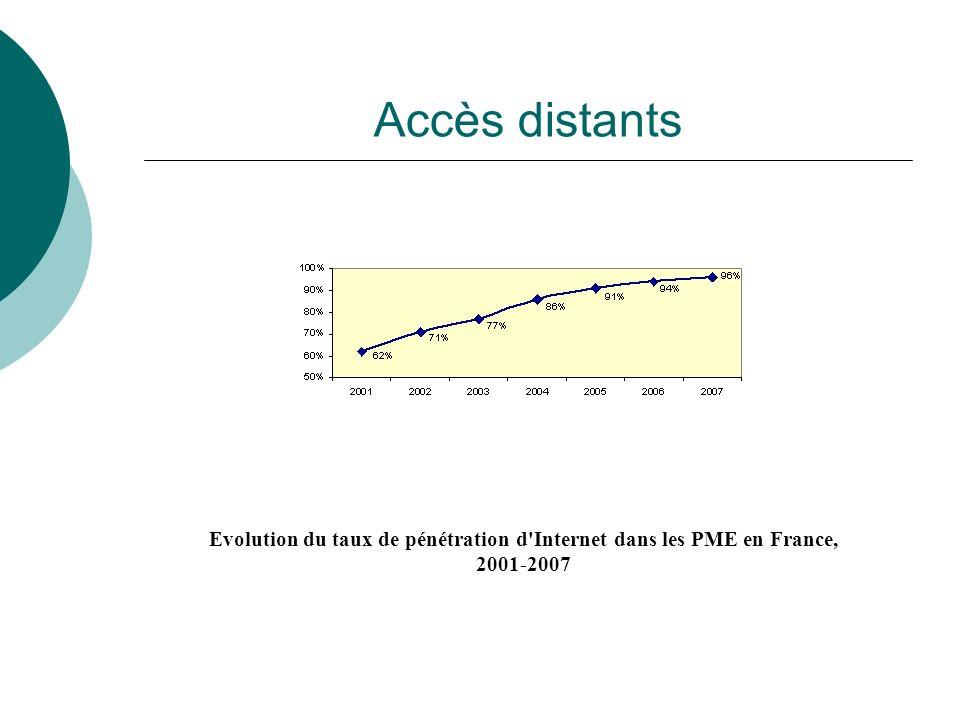 Accès distants Evolution du taux de pénétration d Internet dans les PME en France, 2001-2007