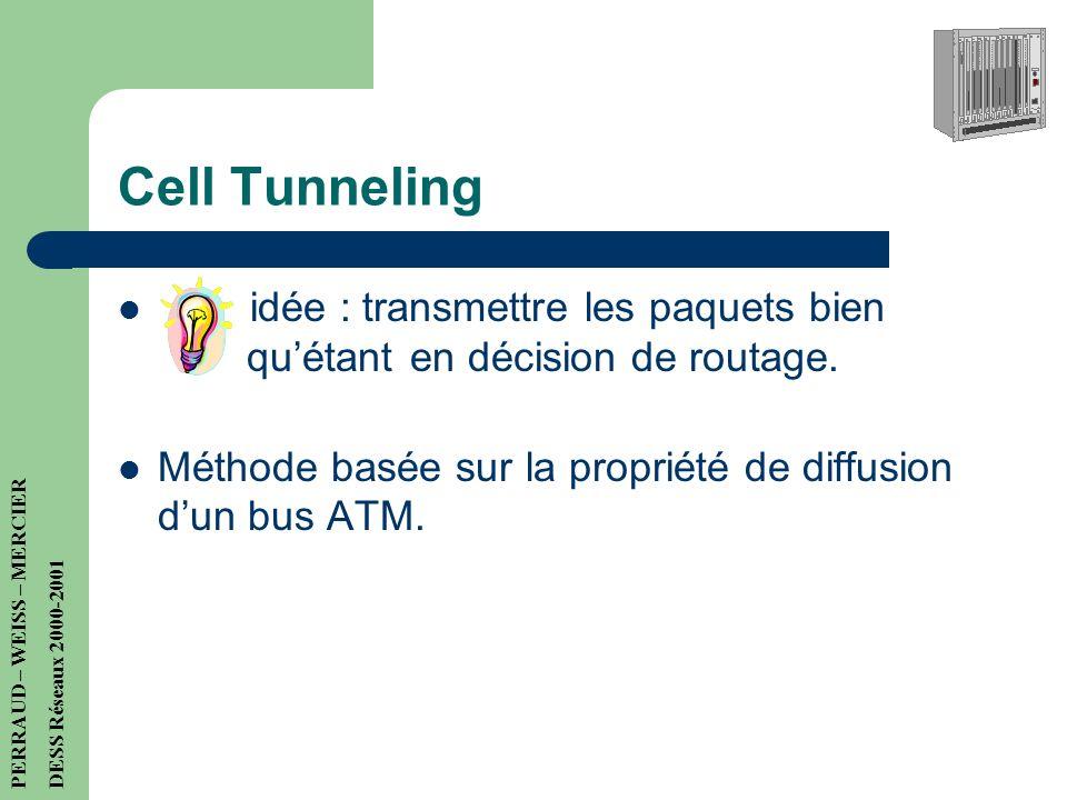 Cell Tunneling idée : transmettre les paquets bien eeeequ'étant en décision de routage.