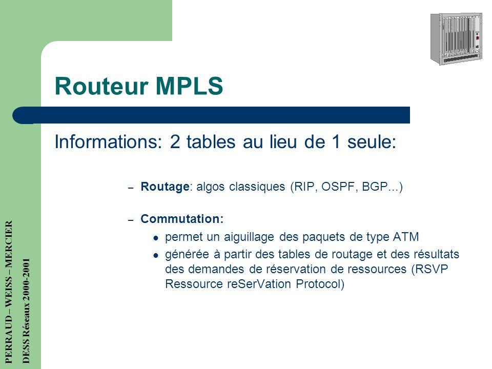 Routeur MPLS Informations: 2 tables au lieu de 1 seule: