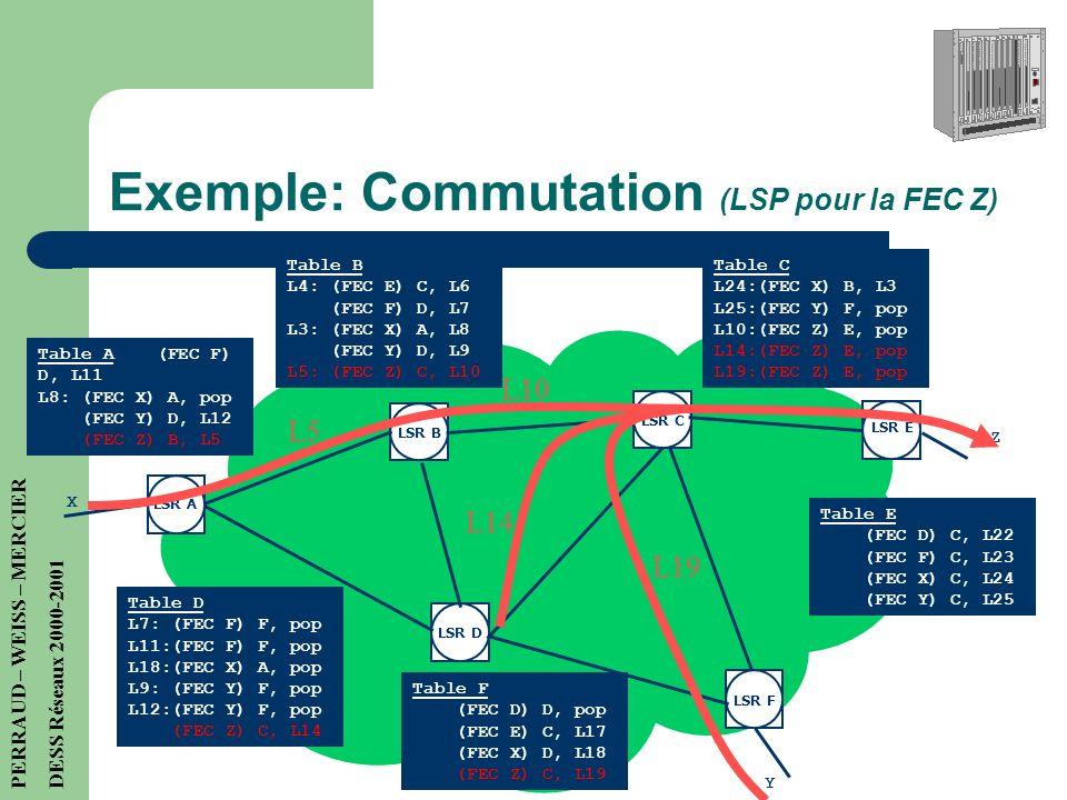Exemple: Commutation (LSP pour la FEC Z)