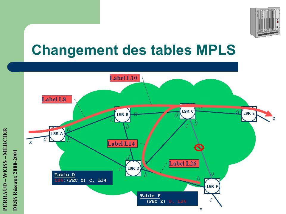 Changement des tables MPLS