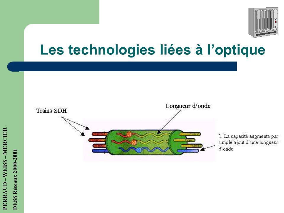 Les technologies liées à l'optique