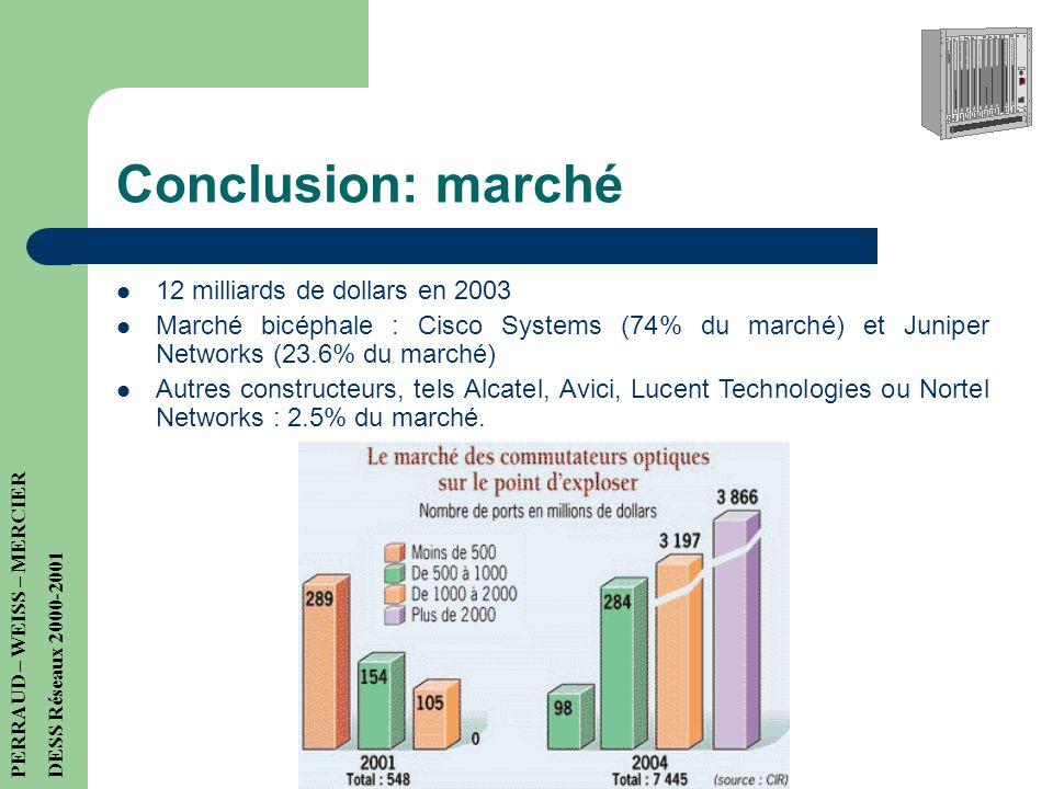 Conclusion: marché 12 milliards de dollars en 2003