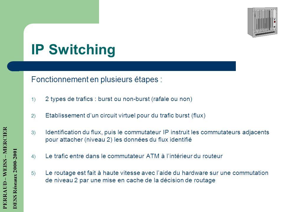 IP Switching Fonctionnement en plusieurs étapes :