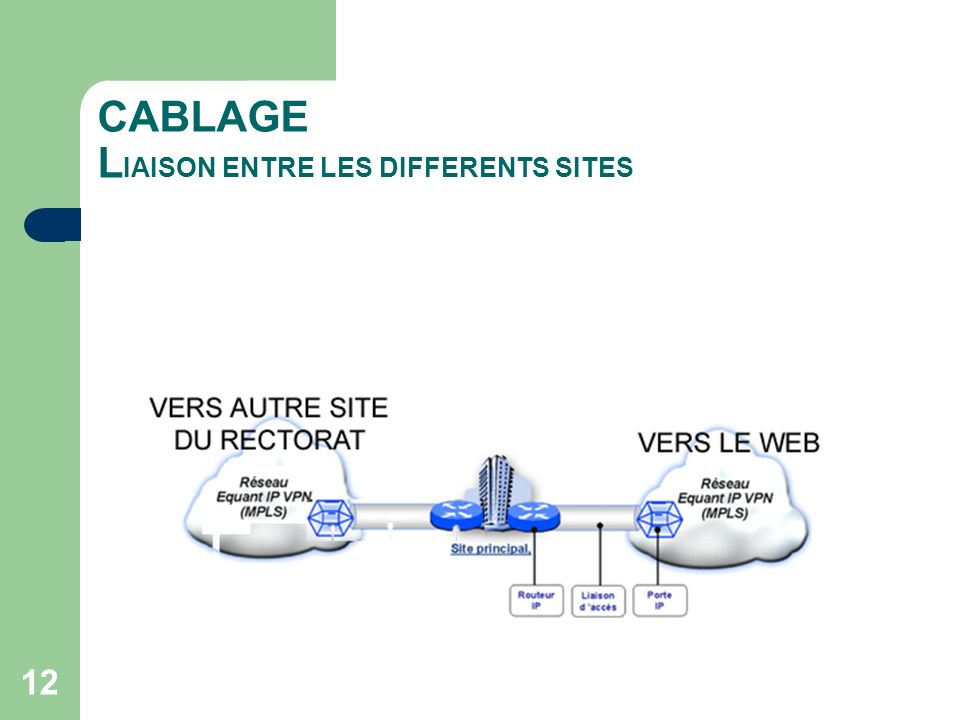 CABLAGE LIAISON ENTRE LES DIFFERENTS SITES