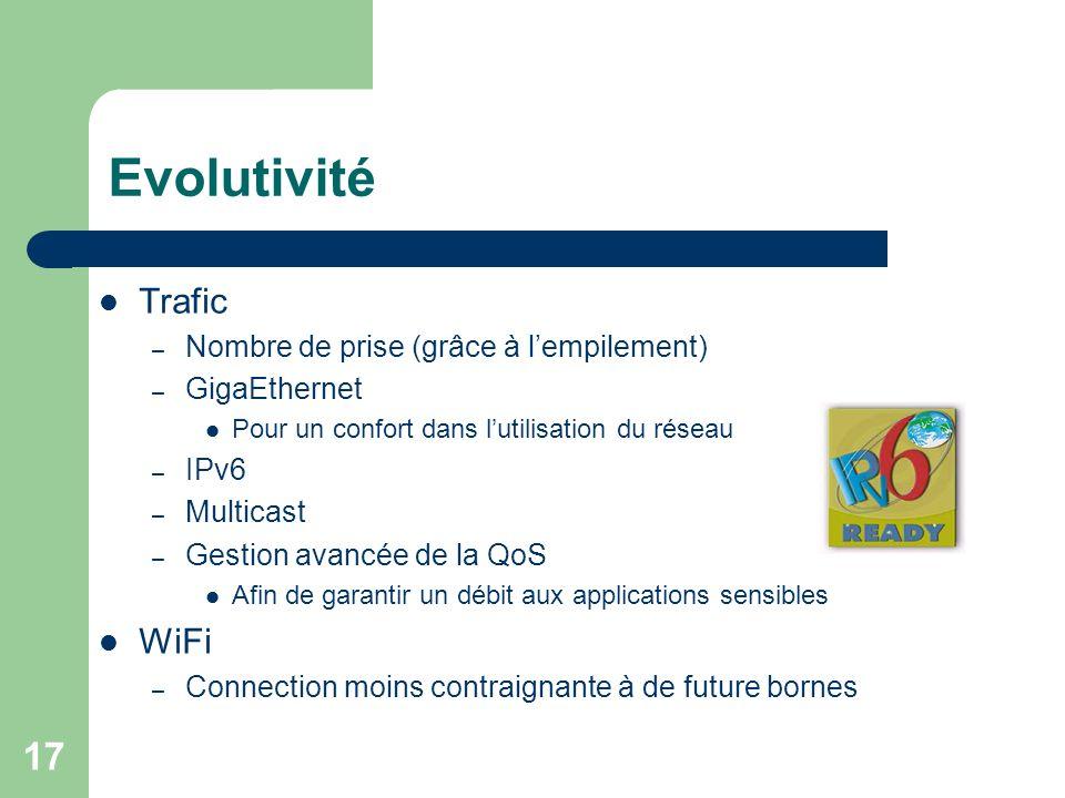 Evolutivité Trafic WiFi Nombre de prise (grâce à l'empilement)