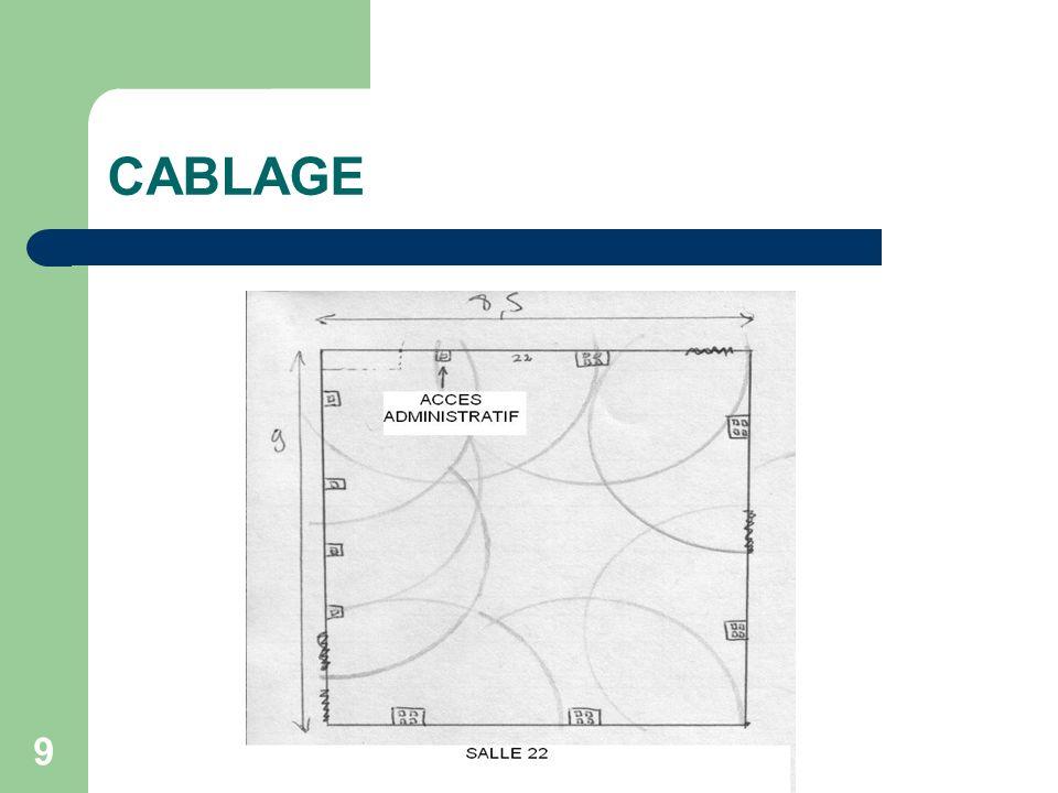 CABLAGE