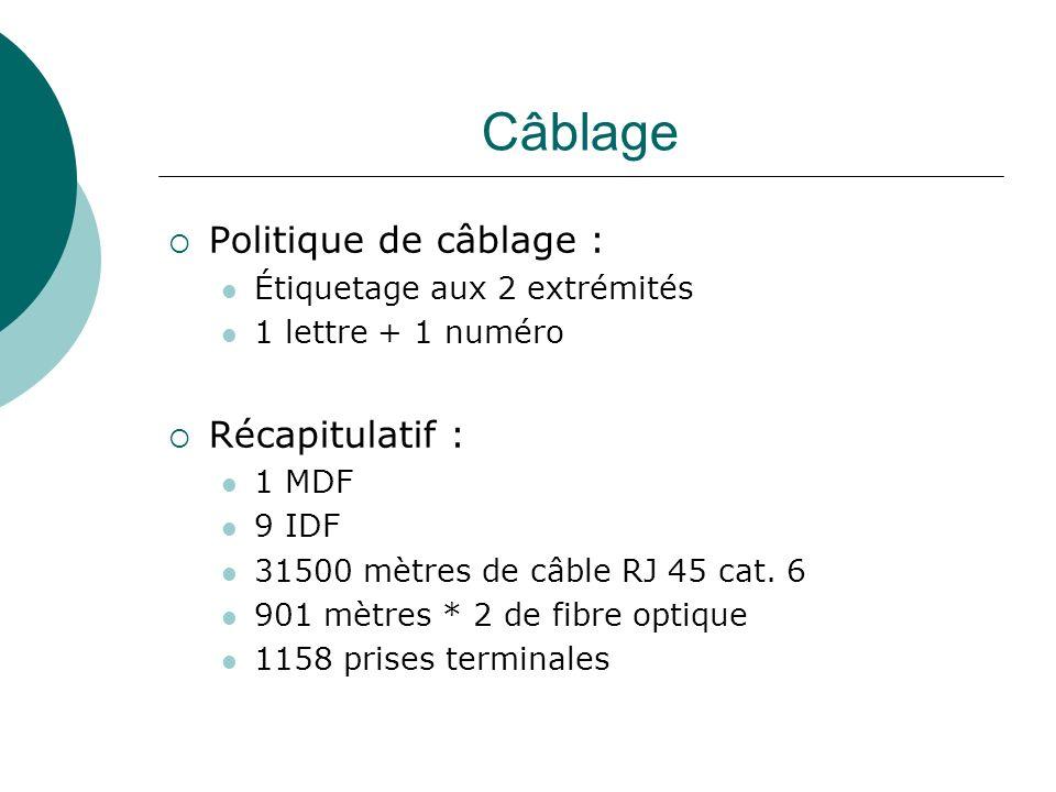 Câblage Politique de câblage : Récapitulatif :