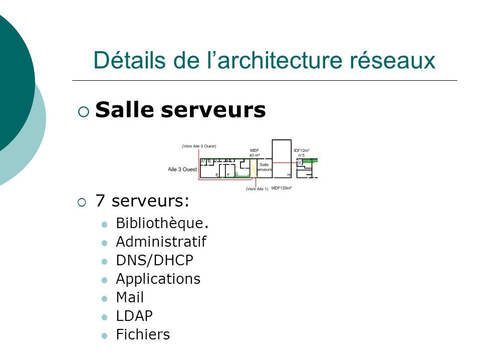 Détails de l'architecture réseaux
