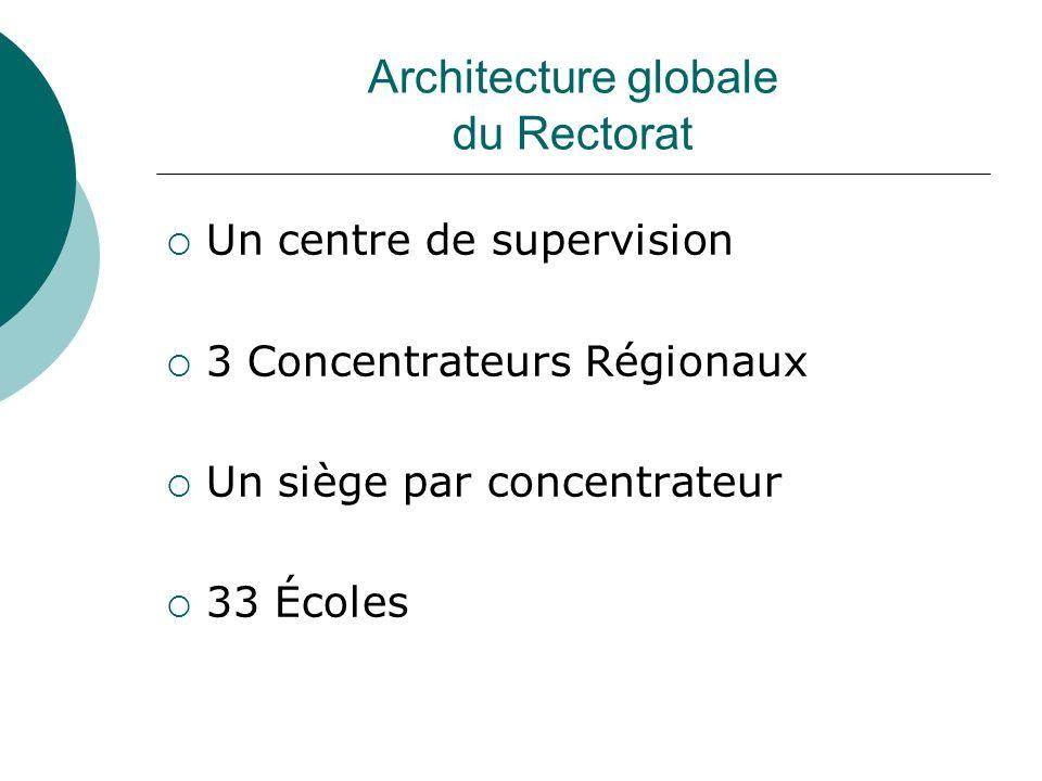 Architecture globale du Rectorat