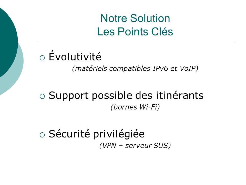 Notre Solution Les Points Clés