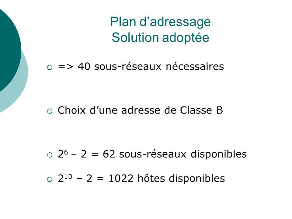Plan d'adressage Solution adoptée