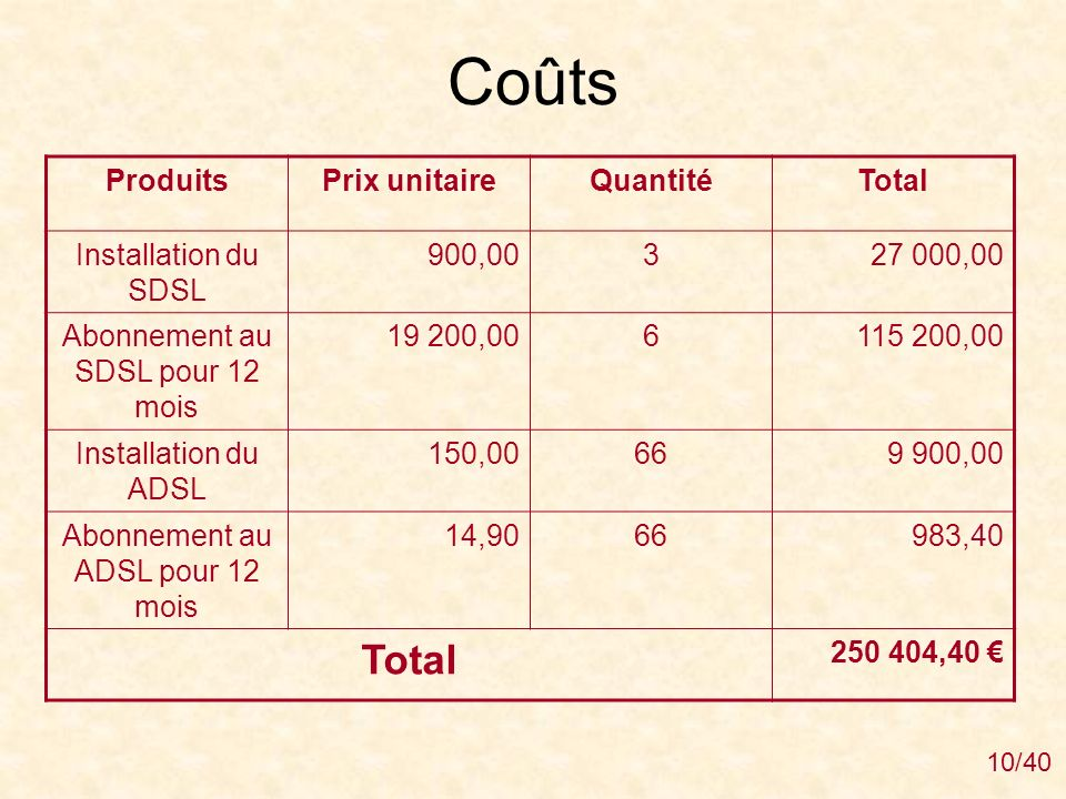 Coûts Produits Prix unitaire Quantité Total Installation du SDSL