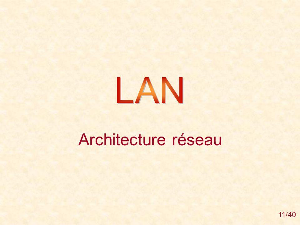 LAN Architecture réseau