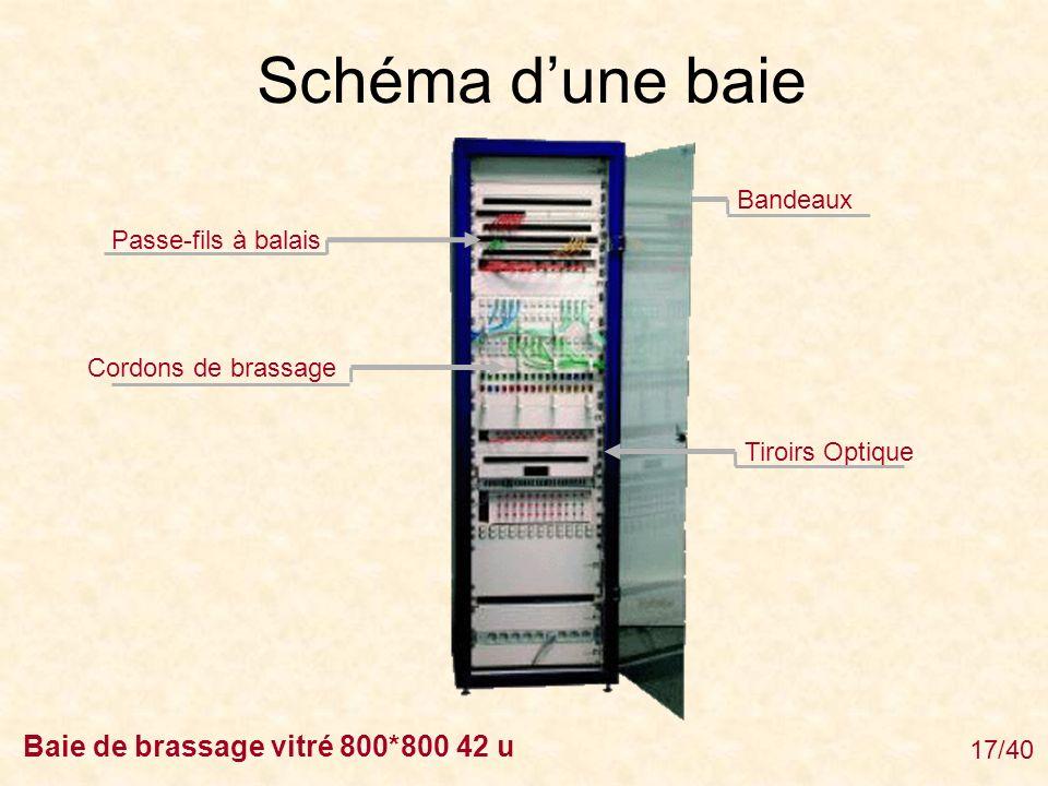 Schéma d'une baie Baie de brassage vitré 800*800 42 u Bandeaux