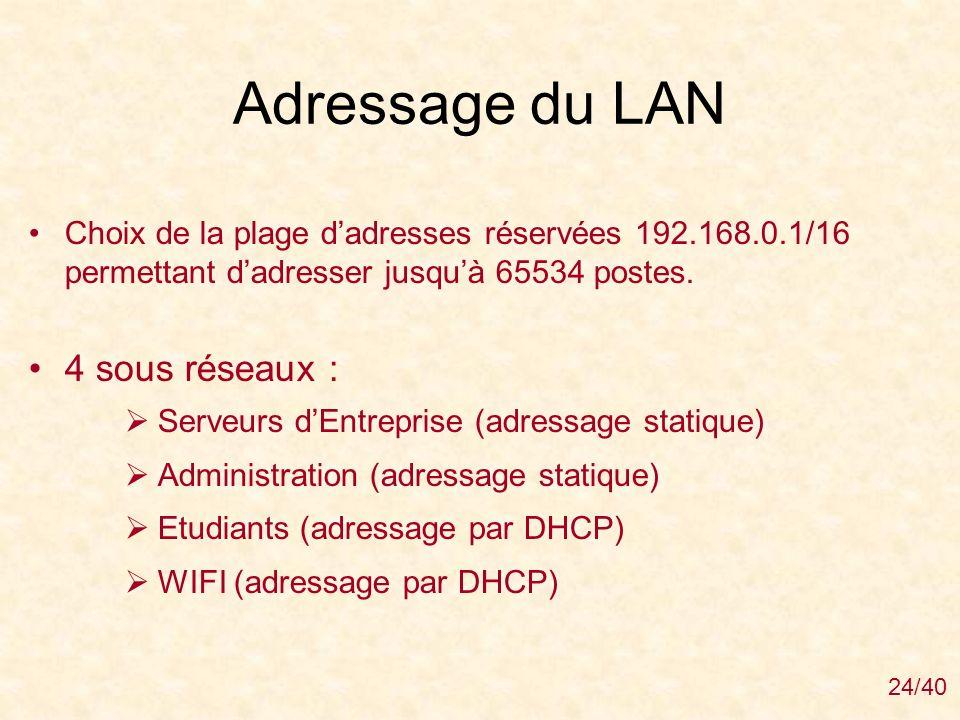 Adressage du LAN 4 sous réseaux :