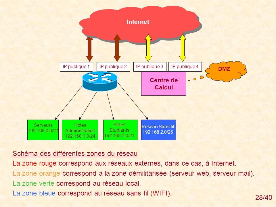 Schéma des différentes zones du réseau