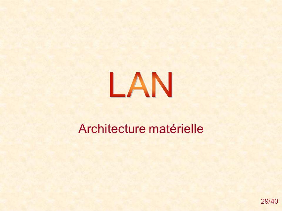 Architecture matérielle