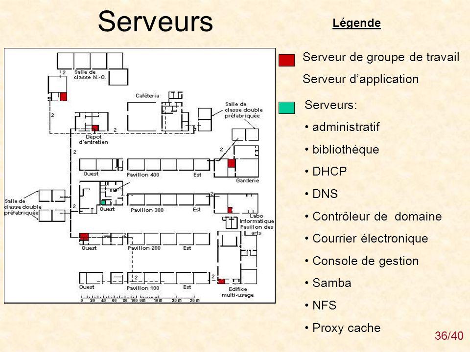 Serveurs Serveur de groupe de travail Serveur d'application Serveurs: