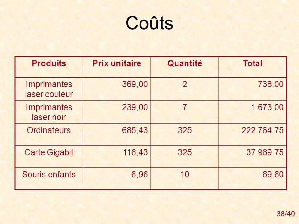 Coûts Produits Prix unitaire Quantité Total Imprimantes laser couleur