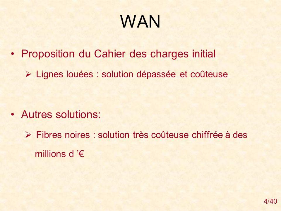 WAN Proposition du Cahier des charges initial Autres solutions: