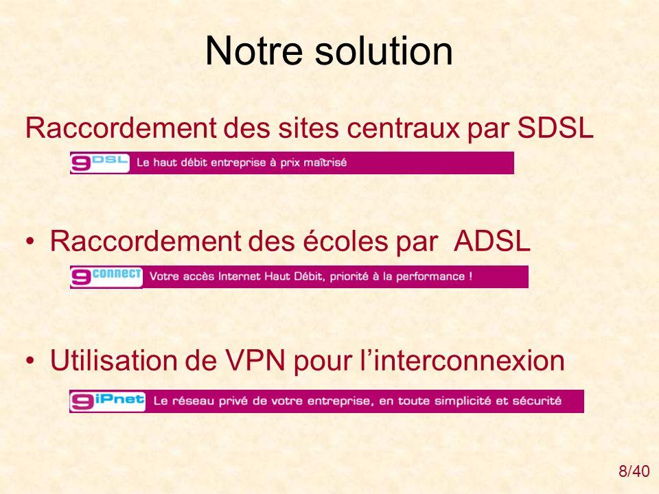 Notre solution Raccordement des sites centraux par SDSL