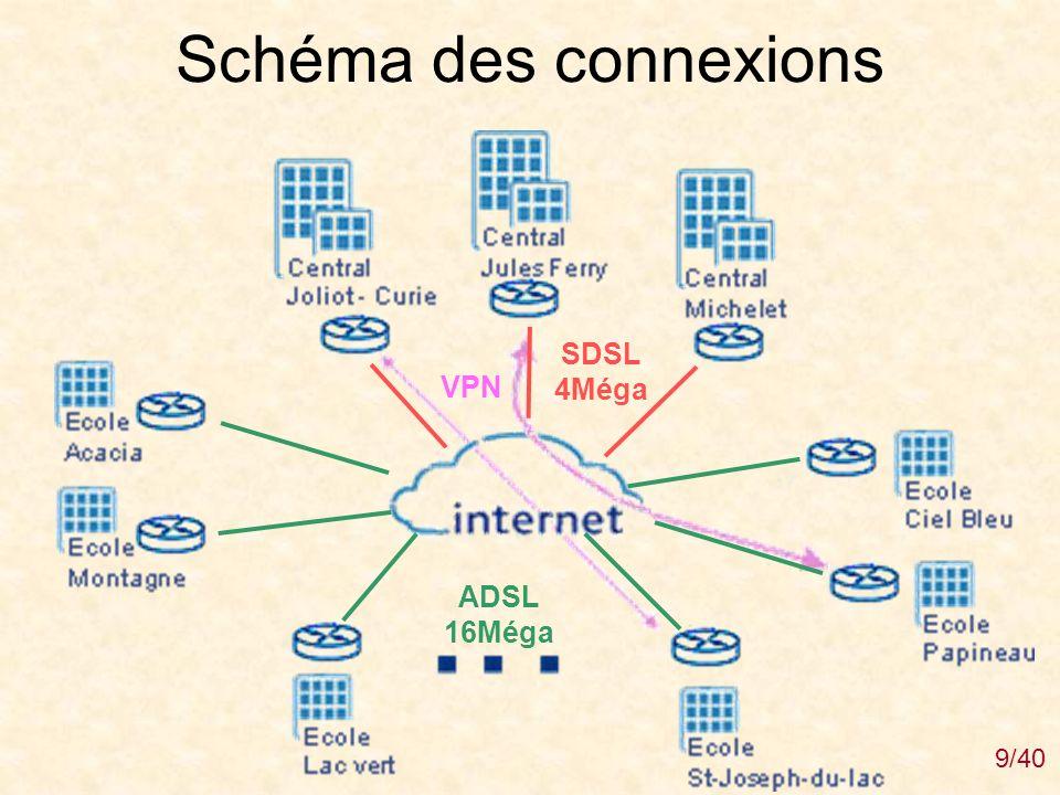 Schéma des connexions SDSL 4Méga VPN ADSL 16Méga