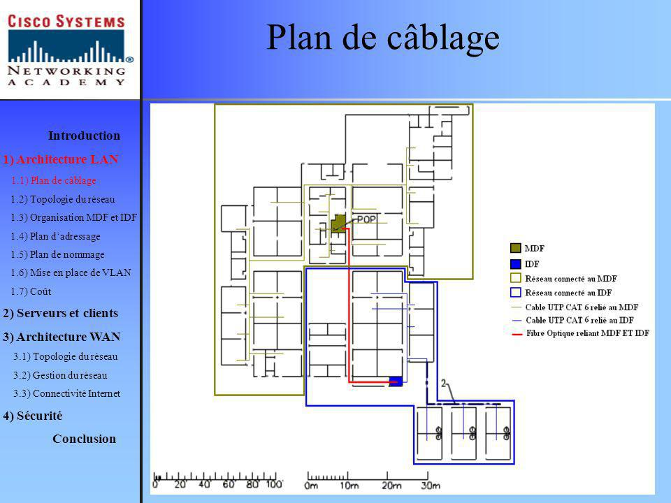 Plan de câblage Introduction 1) Architecture LAN