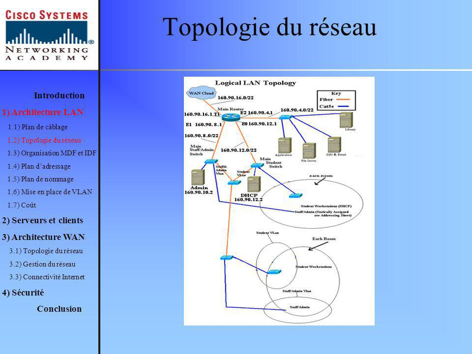 Topologie du réseau Introduction 1) Architecture LAN
