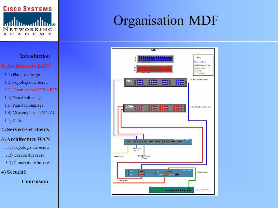 Organisation MDF Introduction 1) Architecture LAN