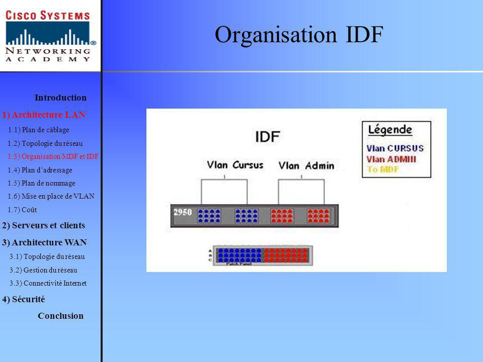 Organisation IDF Introduction 1) Architecture LAN