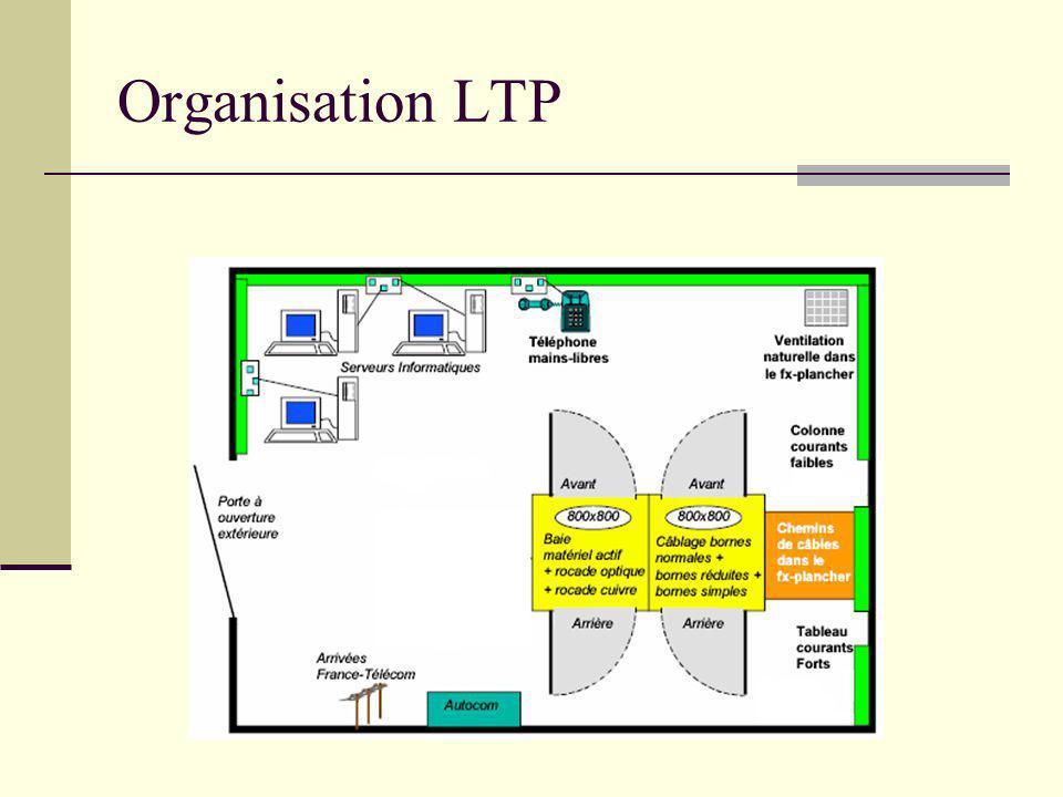 Organisation LTP Projet rectorat de Toulouse - Arc-en-Ciel