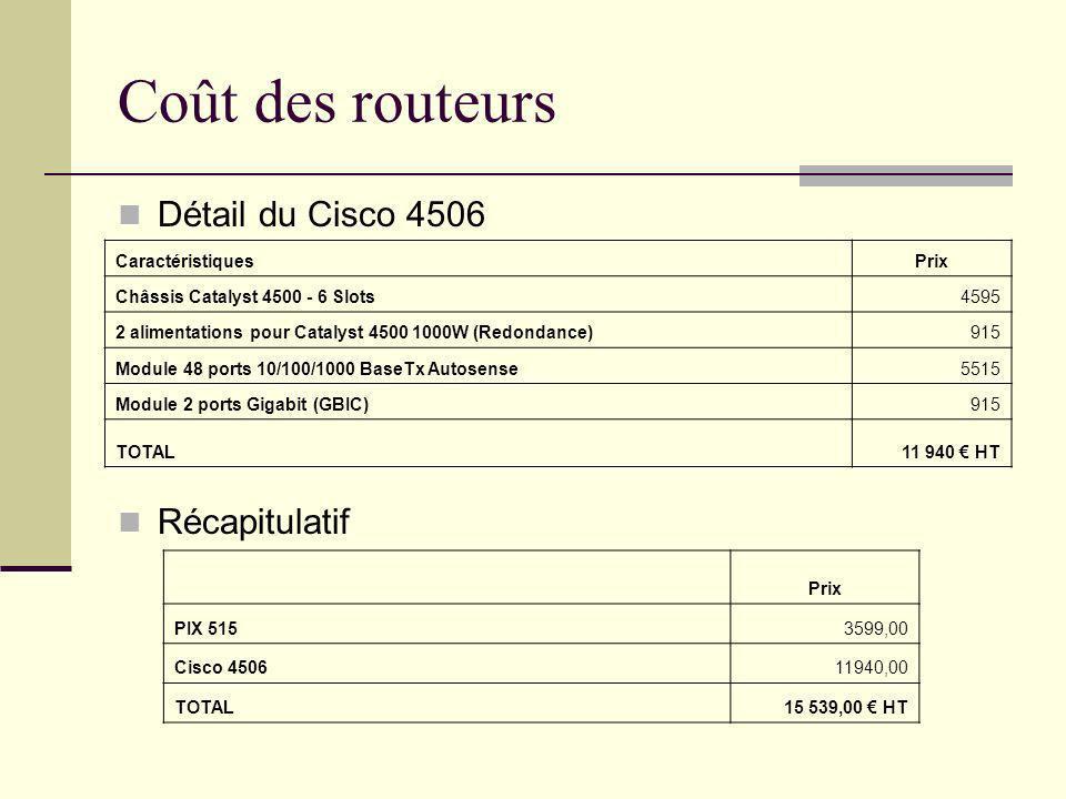 Coût des routeurs Détail du Cisco 4506 Récapitulatif Caractéristiques