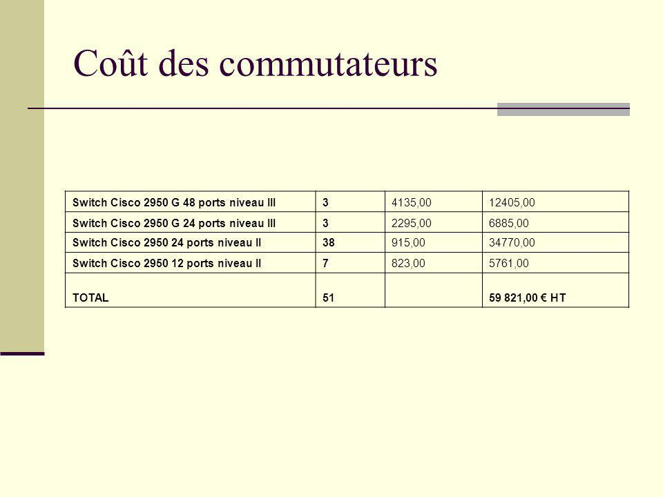 Coût des commutateurs Switch Cisco 2950 G 48 ports niveau III 3
