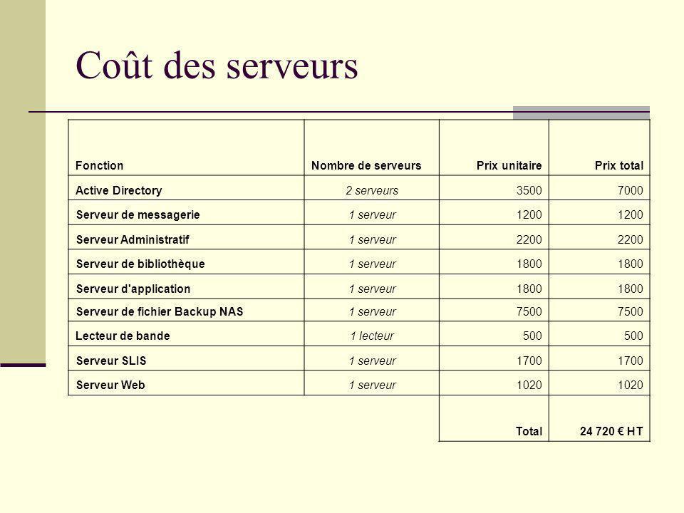Coût des serveurs Fonction Nombre de serveurs Prix unitaire Prix total