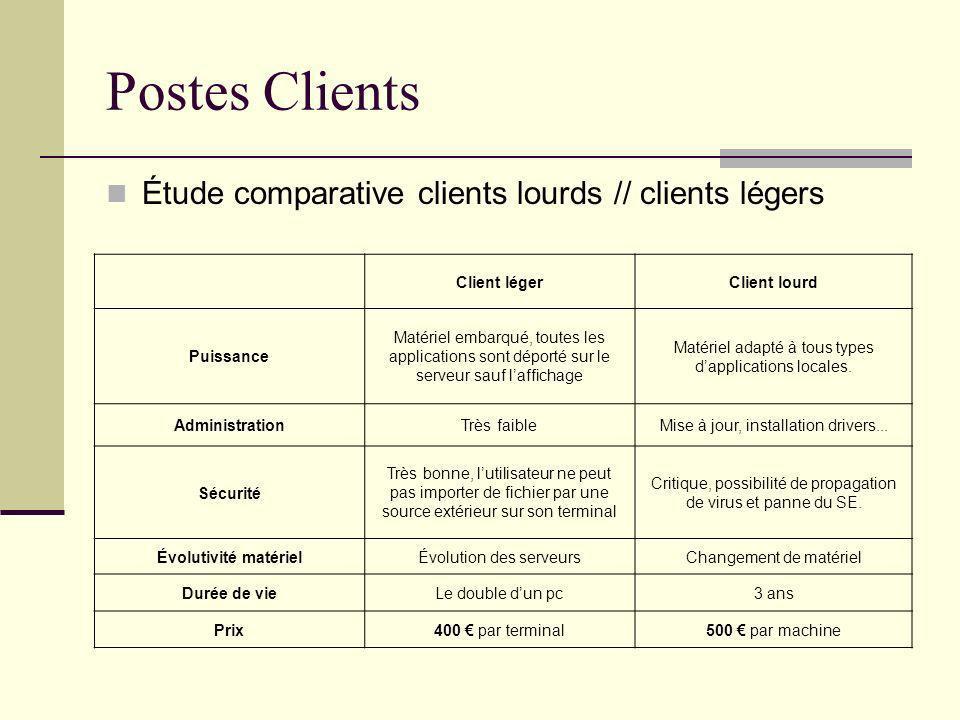 Postes Clients Étude comparative clients lourds // clients légers