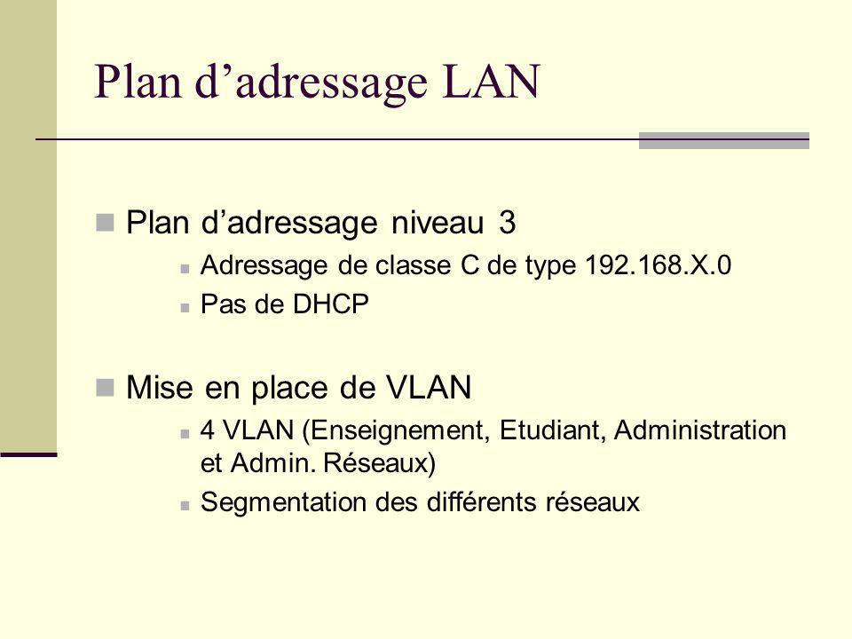 Plan d'adressage LAN Plan d'adressage niveau 3 Mise en place de VLAN